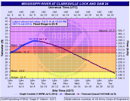ClarksvilleWaterLevel-2014-07-09